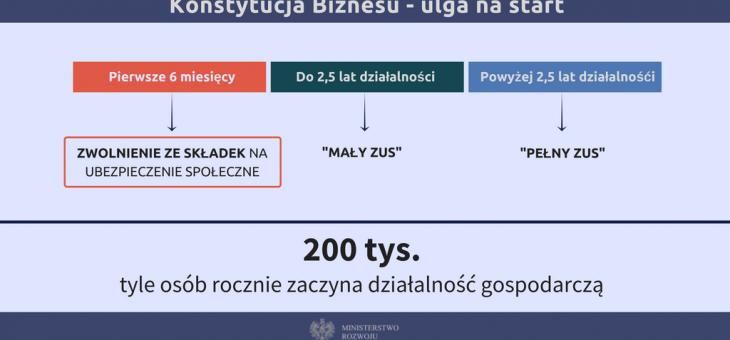 30 kwietnia 2018 roku rusza ulga na start w składkach ZUS
